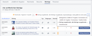 Negatives Feedback auf Facebook