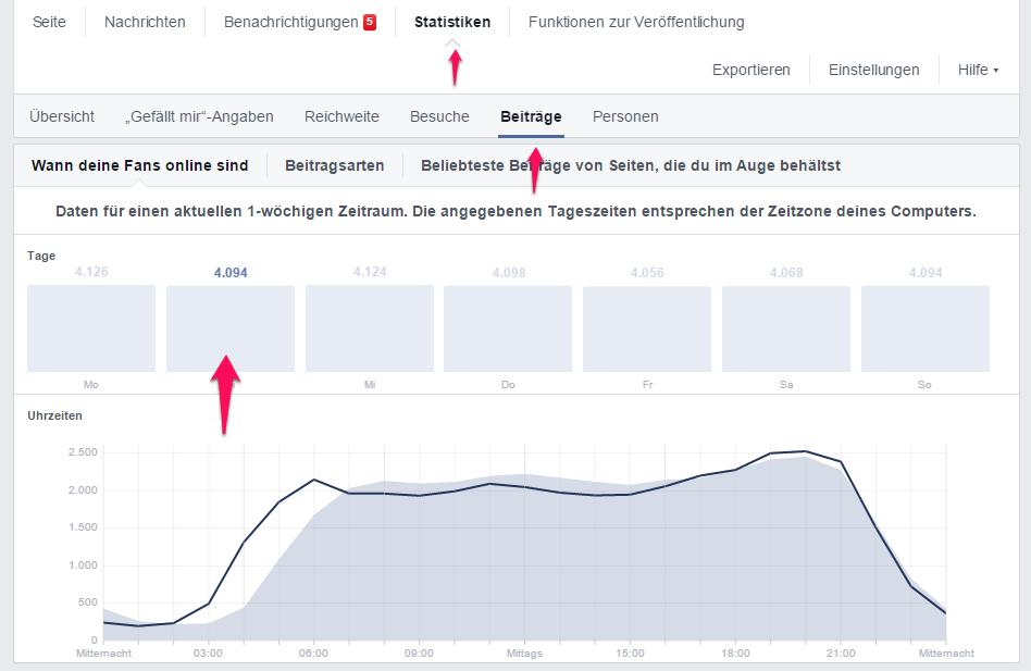 Statistik auf Facebook - wann sind deine Fans online